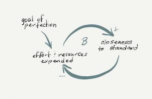 A Balancing feedback loop creates goal seeking behavior. The goal of perfection increases the effort expended, which all else the same, increases the closeness to the goal.